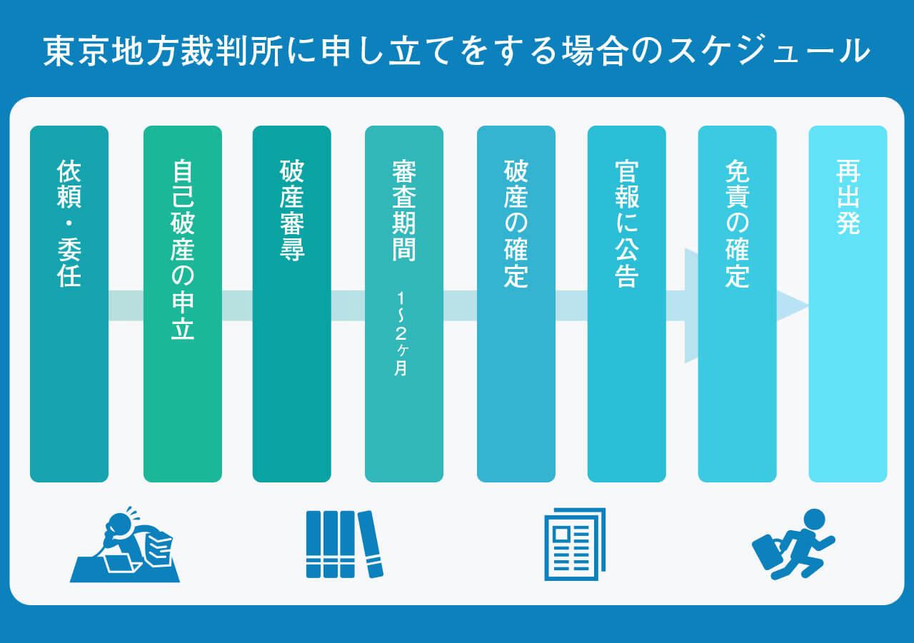 東京地方裁判所に申し立てをする場合のスケジュール